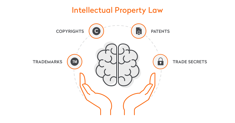 Real Property Vs Intellectual Property